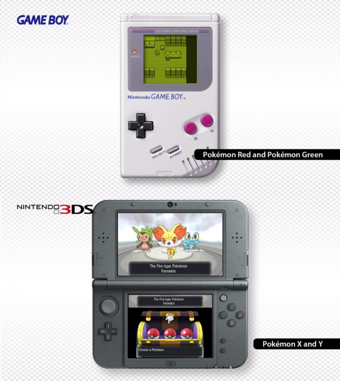 De la Game Boy à la Nintendo 3DS