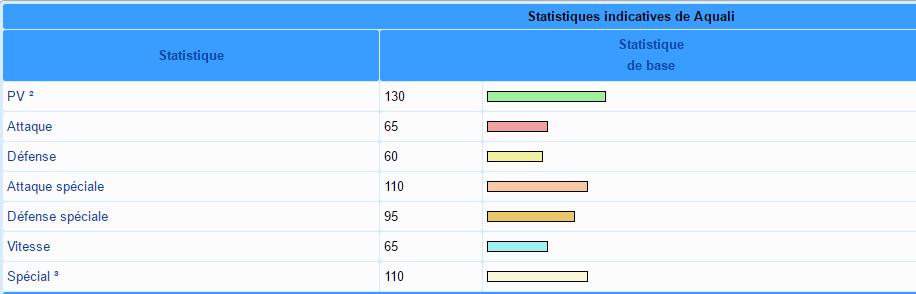 Stats Aquali