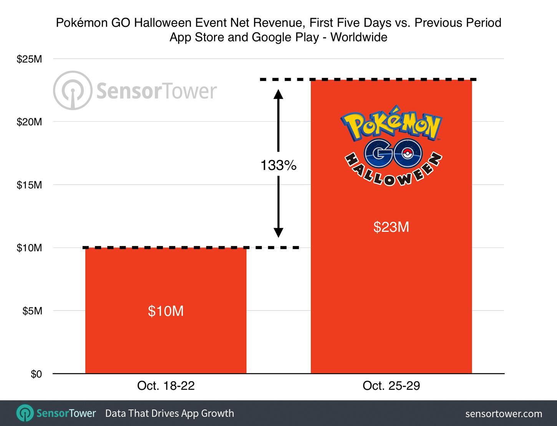 pokemon-go-halloween-event-revenus