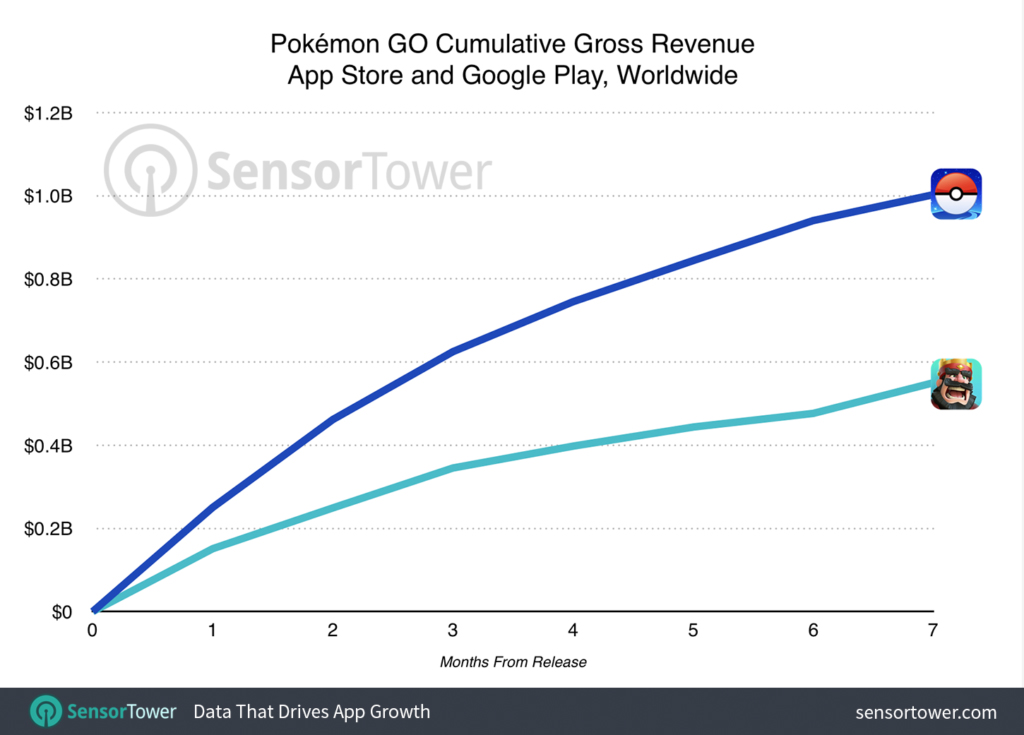 pokemon-go-un milliard revenu