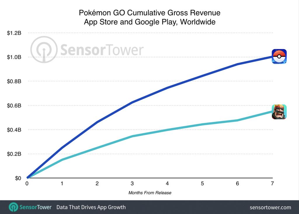 pokemon-go-un milliard revenu